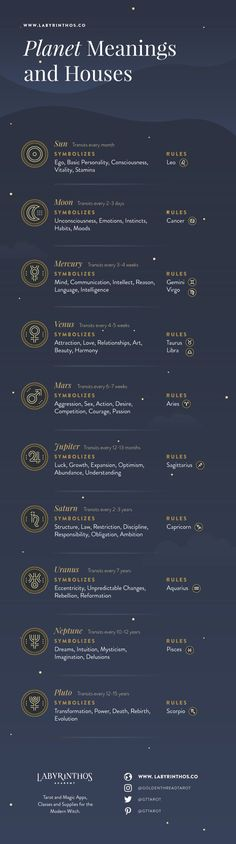 Astrology Planets and their Meanings, Planet Symbols and Cheat Sheet Infographic | zodiac, horoscope, moon, sun, planets, mercury, venus, mars, jupiter, saturn, uranus, neptune, pluto, wicca, witchcraft, magic, mysticism, occult, witch, witchy, wiccan, pagan, astronomy