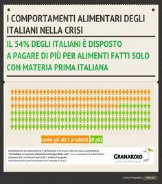 Italiani: il 54% è disposto a pagare di più per alimenti con materia prima solo italiana. @GranaroloCSR