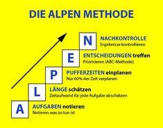 Time management basics and methods the ALPEN method - Education Stress Management, Time Management Strategies, Change Management, Business Management, Best Home Business, Business Tips, Online Business, Social Work, Social Skills
