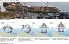 Graphic shows how the Costa Concordia will be recovered in 4 main phases. 1. Underwater platforms built to support the ship. Metal boxes (ca...