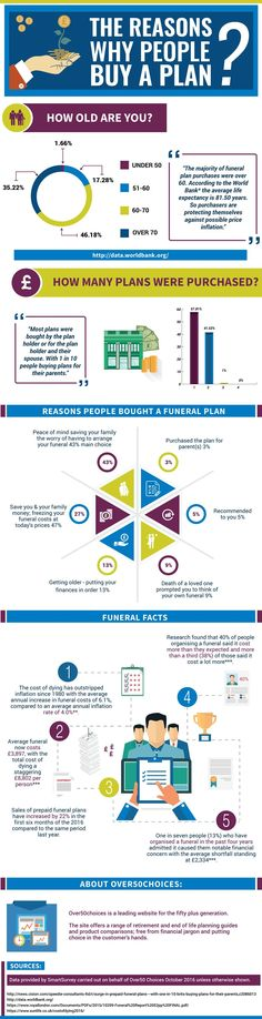The Advantages Of Buying A Funeral Plan - Infographic