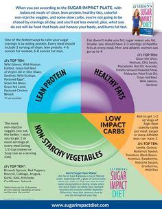 Travis Stork Diet List Of Food Printable