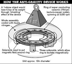 SCIENTISTS in Finland are about to reveal details of the world's first anti-gravity device. Gravity Science, Anti Gravity, Mechanical Engineering, Electrical Engineering, Electrical Energy, Chemical Engineering, Tesla Technology, Nuclear Technology, Energy Technology