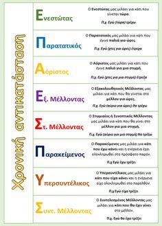 Χρόνοι του ρήματος - Χρονική αντικατάσταση Grammar Posters, Greek, School, Birthdays, Greek Language, Languages, Anniversaries, Birthday, Greece