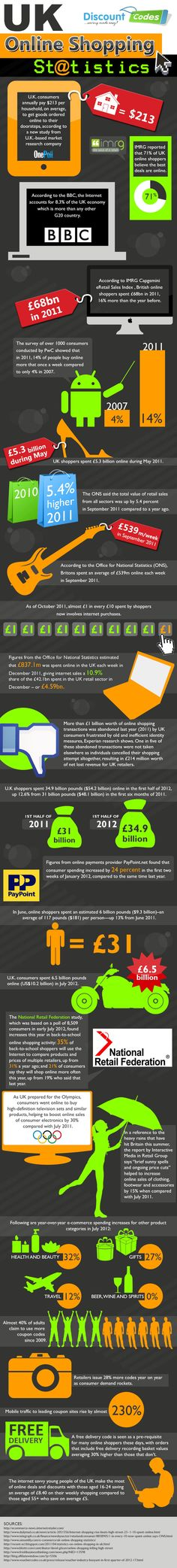 UK Online Shopping Statistics