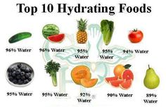 top 10 hydrating food.