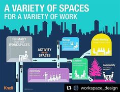 7 areas every modern office needs #Repost @workspace_design ・・・ #infographic from @knollinc showing the different #spaces requires in today's #workplace. #workspaces #layout #design #productivity #zones #agileworkplace #collaboration #work