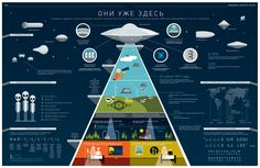 Kinds of UFO, and other information