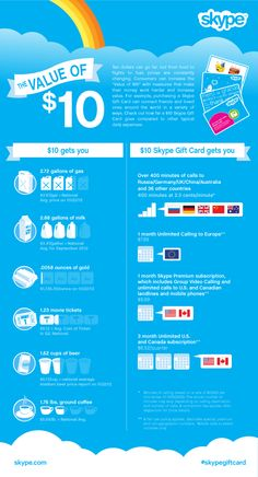 A Skype infographic comparing what you can for $10 in the real world against what you can get with a Skype $10 gift card.