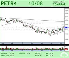 PETROBRAS - PETR4 - 10/08/2012 #PETR4 #analises #bovespa