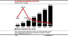U.S. Mobile Advertising Spending Predicted to Rise 77 Percent in 2013 - Mobile advertising is expected to hit $7.29 billion in 2013 and Google is likely to earn more than half of those revenues, according to a new forecast from eMarketer. This indicates a 77 percent increase over last year's explosive 178 percent growth in mobile ad spending. These ad dollars represent spending on display, search, and messaging-based formats served to all mobile devices. #Mobile #Marketing