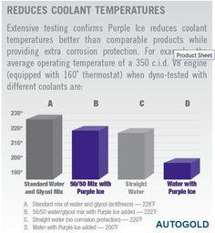 Royal Purple ICE: test relativo all'additivo per radiatore. I risultati sono sorprendenti.