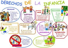 Derechos de la infancia Ap Spanish, Spanish Words, Learning Spanish, International Children's Day, Spanish Classroom, Spanish Teacher, Teacher Favorite Things, Child Day, Teaching Resources