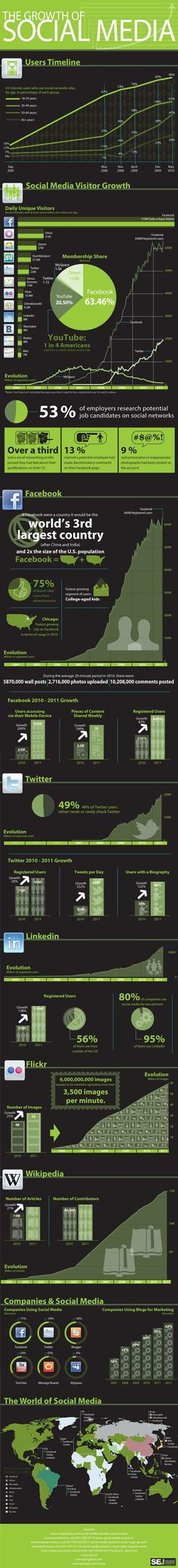 The Growth of Social Media #socialmedia.  . . . Please Like before you RePin... Sponsored by International Travel Reviews - World Travel Writers and Photographers Group. We focus on writing Reviews & taking Photos for the Travel & Tourism Industry and Historical Sites clients. Rick Stoneking Sr. Owner/Founder