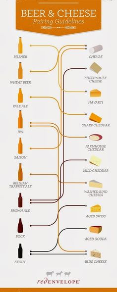 #Beer and #cheese #food combinations