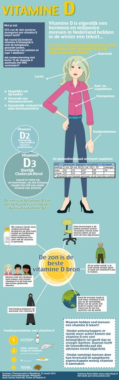 infographic vitamine D nederland tekort #vitamineD