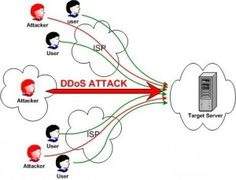 The largest DDoS attack ever - Sync4Brain