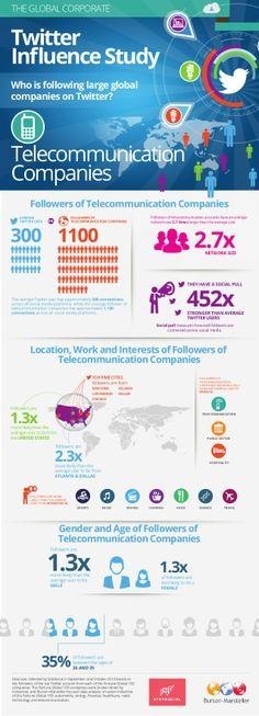 Burson-Marsteller Global Corporate Twitter Influence Study: Telecommunication Companies by Burson-Marsteller via slideshare