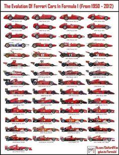 Evoluzione di Ferrari Formula Uno