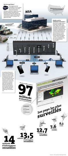 Infographie NSA - Prism
