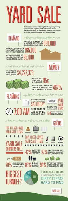 #INFOgraphic > Yard Sale Shopping: Summer is the right season for bargain hinting and buying in the open. Here you find see numbers things like amount of people that buy an item at a yard sale per week, number of yard sales help per week, number of yard sale listed on Craigslist per week, total weekly revenue, average price of an... > http://infographicsmania.com/yard-sale-shopping/