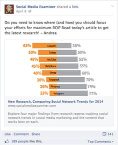 Ever wonder which social media platform is best for you or your business. Explore current research which shows which content works best on four social network platforms. Inbound Marketing, Content Marketing, Business Marketing, Social Media Marketing, Digital Marketing, Facebook Marketing, Social Media Channels, Social Media Content, Social Media Tips