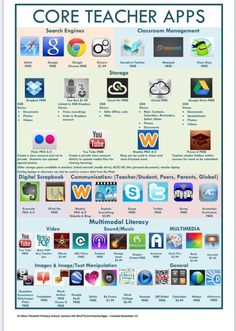 Core Teacher Apps - Two Wonderful Visual Lists of Educational iPad Apps for Teachers and Students ~ Educational Technology and Mobile Learning Apps For Teachers, Teacher Resources, Teacher Apps, Teacher Librarian, Apps For School, Primary School Teacher, Teacher Tools, School Stuff, Learning Apps