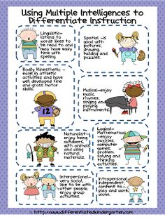 Classroom Freebies: Multiple Intelligence Chart for use in Differentiating Instruction follow the link to  a second blog