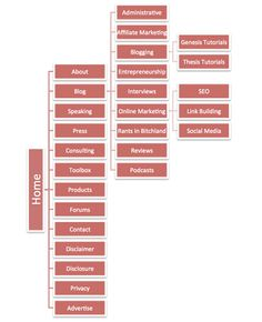 How I Create a Strategy for a New Blog or Affiliate Site - Part 2 (Creating Your Sitemap & Wireframe)