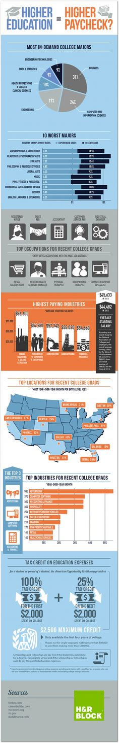 Advertising and marketing among top industries for grads