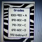 FREE!!!! If you like Zebra print or want to add a little flair to your classroom, use this grading scale poster.  You can edit to fit your specific scale or...