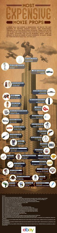 Infográfico muestra las piezas de utilería más caras en la historia del cine « Pijamasurf - Noticias e Información alternativa