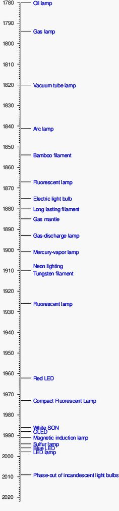 c52c56355d7 Timeline of lighting technology - Wikipedia