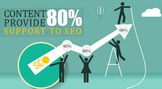 #Content Provide 80% Support to #SEO; Rest Is Technical