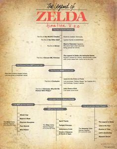 The Legend of Zelda Timeline v2.0