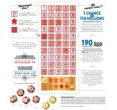Euro Millions: les numéros sont-ils égaux?