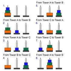tower of hanoi.