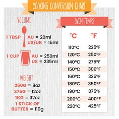 Make converting recipes to Australian terms easier with these tips! Australian Party, Australian Food, Australian Recipes, Baking Conversion Chart, Kitchen Conversion, American Food, American Recipes, Kitchen Kapers, Baking Tips