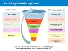 Rethinking the Marketing Funnel in a World of Social Media | David Rogers Blog | Designing: services, customer service, customer management