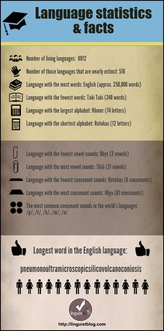 What an amazing #infographic. We didn't realize the longest #English-language word had been supplanted! #languages
