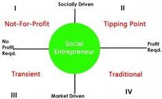 Social Entrepreneurship Matrix - find great community builders at urbansocialentrepreneur.com