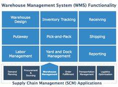 9 Best inventory management images in 2014 | Management