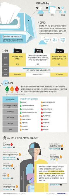 [알쏭달쏭 생활상식 ①] 물티슈, 꼼꼼하게 해부해보자! Information Design, Colour Pallette, Wet Wipe, Common Sense, Check It Out, Sentences, Life Hacks, Infographic, Web Design