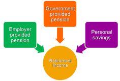 Retirement Income Components!