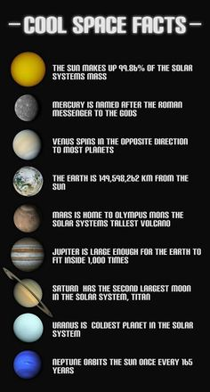 facts about the nine planets of our solar system.there may be only nine planets, but for me, there are ten planets in our solar system. I will always count Pluto as a planet! Cosmos, Ecole Bilingue, Science And Nature, Earth Science, Science Space, Space And Astronomy, Astronomy Facts, Astronomy Science, Space Planets
