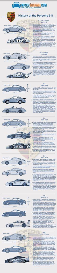 Infographic: History of The Porsche 911 #porscesupercar