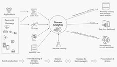 AZURE: BREAKING NWES Azure Stream Analytics drives retail industry transformation with real-time insights Service Bus, Medical Imaging, Big Data, Machine Learning, Insight, Presentation, Industrial, Eric Berg, Retail Sector
