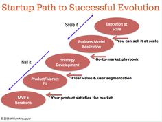 Startup Path to Successfull Evolution Infographics, Evolution, Entrepreneur, Software, Tech, Business, Model, Infographic
