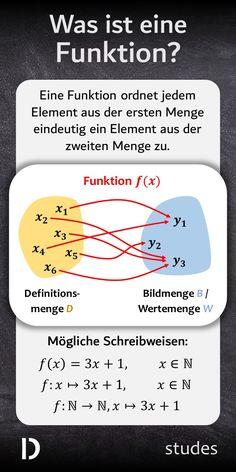Eine #Funktion stellt eine Beziehung zwischen einer #Definitionsmenge und einer #Bildmenge (oder #Wertemenge) her, indem sie jedem Element aus der Definitionsmenge genau ein Element aus der Bildmenge zuordnet.