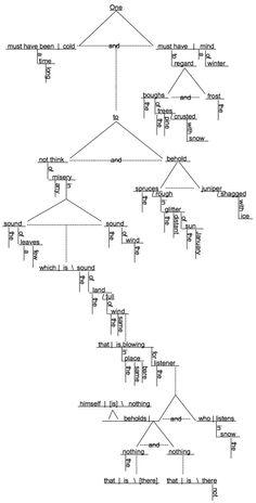 Sentence diagrammingfor Antoine Dodson